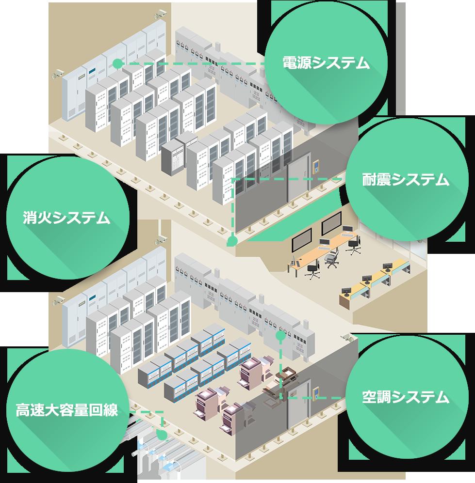 データセンター機能