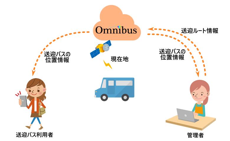どこ バス 仙台 アプリ