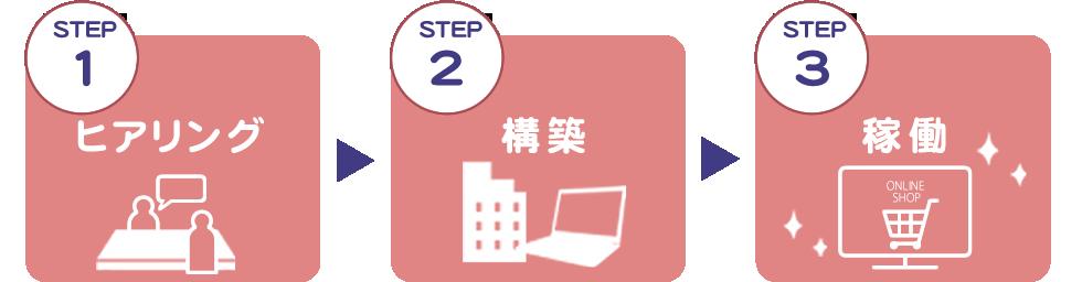導入までの流れ(STEP1-2-3)